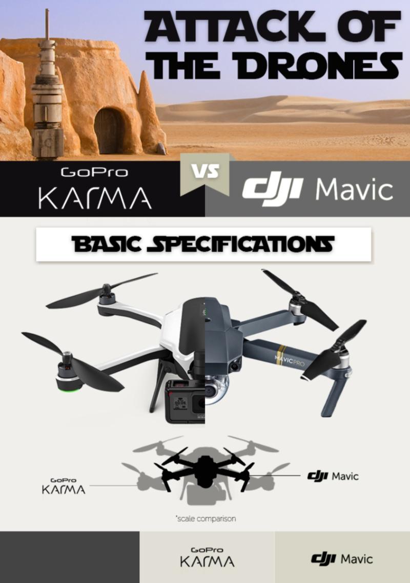GoPro Karma Vs Comparaison DJI Mavic Pro